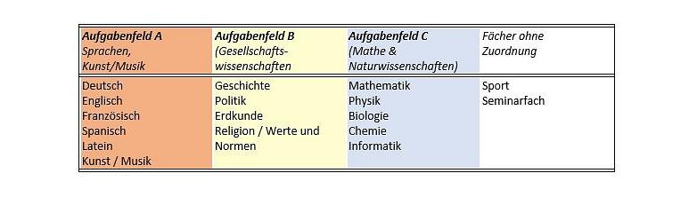 Q-Phase Aufgabenfelder©Marion-Dönhoff-Gymnasium