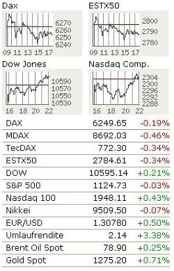 Börsenbegriffe