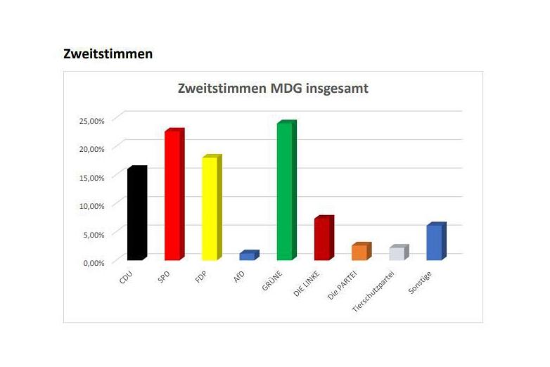 Juniorwahl 2021 Zweitstimmen©MDG-Nienburg