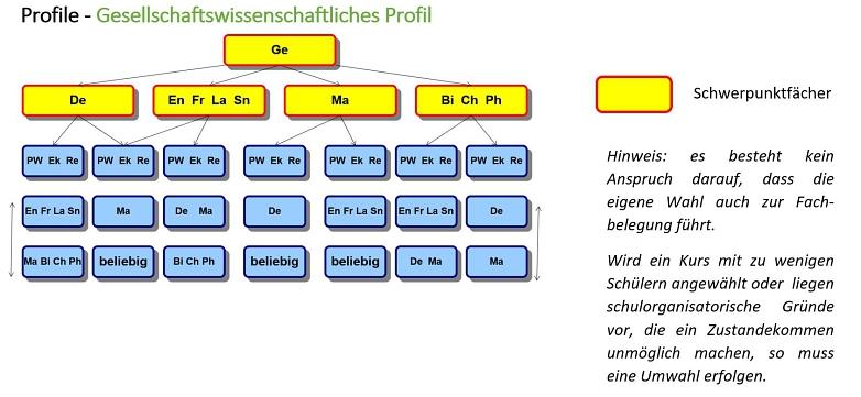 Q-Phase Wahl3©Marion-Dönhoff-Gymnasium